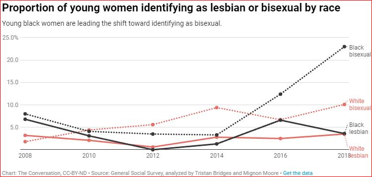 BISEXUAL WOMEN CHART AND STATISTICS